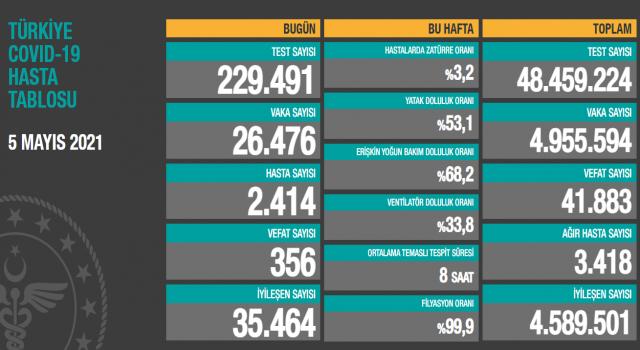 Türkiye'de koronavirüs son 24 saatte